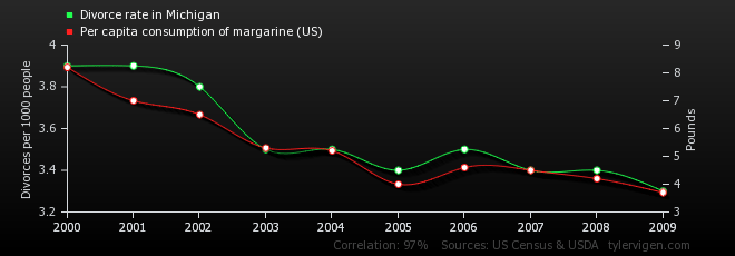 Eating margarine causes divorce in michigan solutioingenieria Image collections