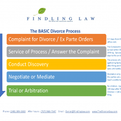 Divorce process in Michigan