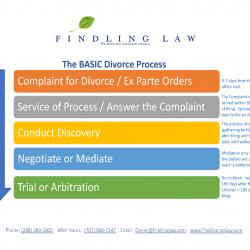 Divorce process in Michigan