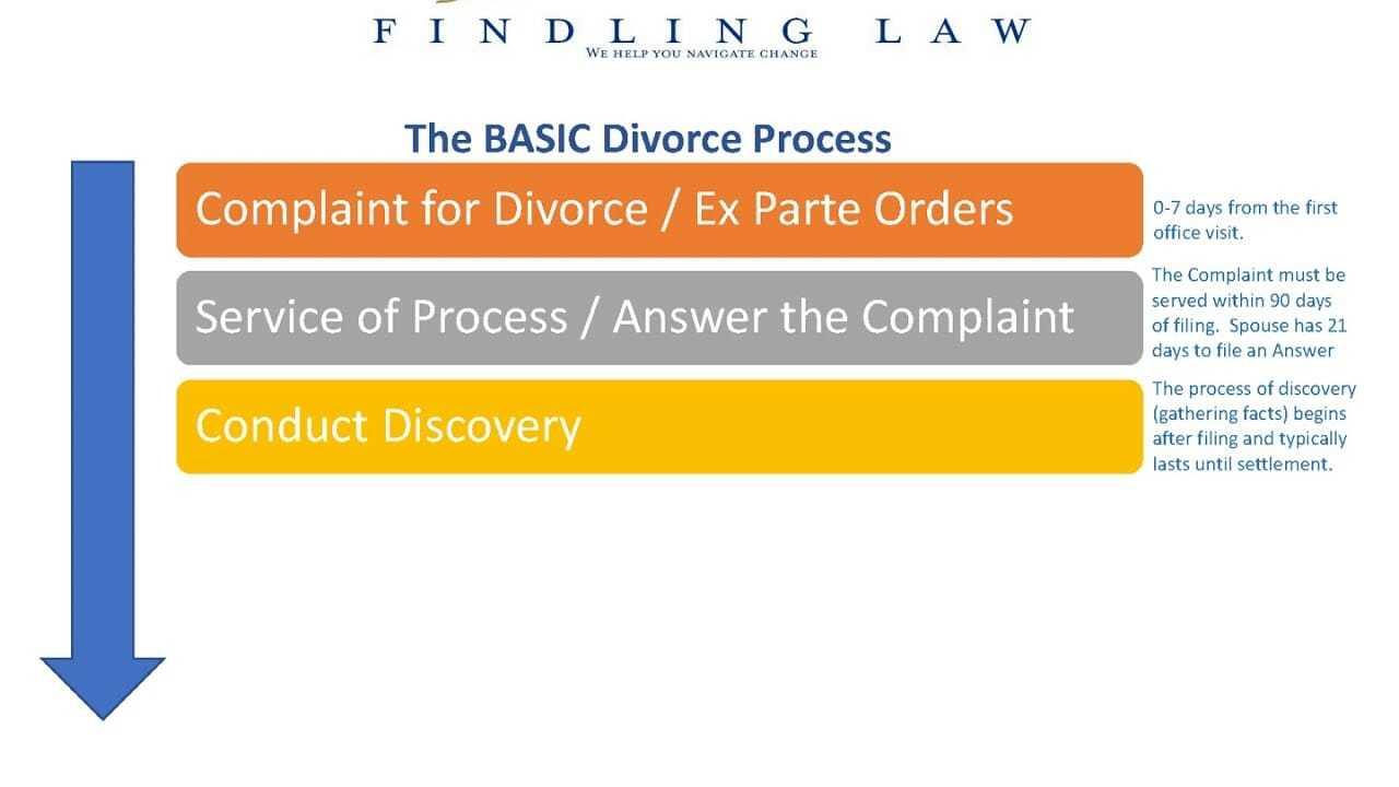 Michigan divorce steps video webinar
